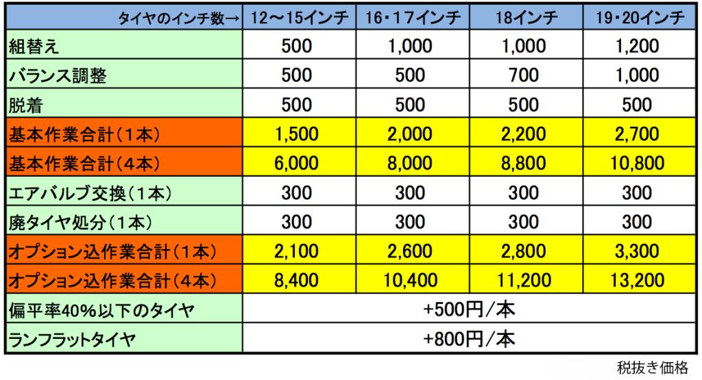 タイヤ組替え工賃表のコピー